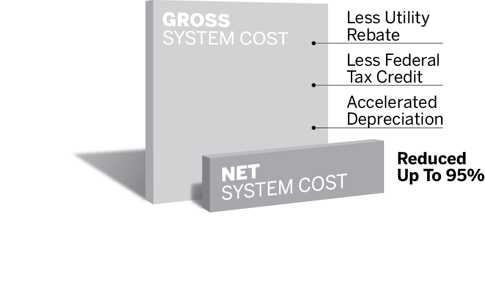 After factoring in your utility's solar-power rebate, the federal solar tax credit, and accelerated depreciation, the gross cost of your solar-energy system is reduced up to 95%.